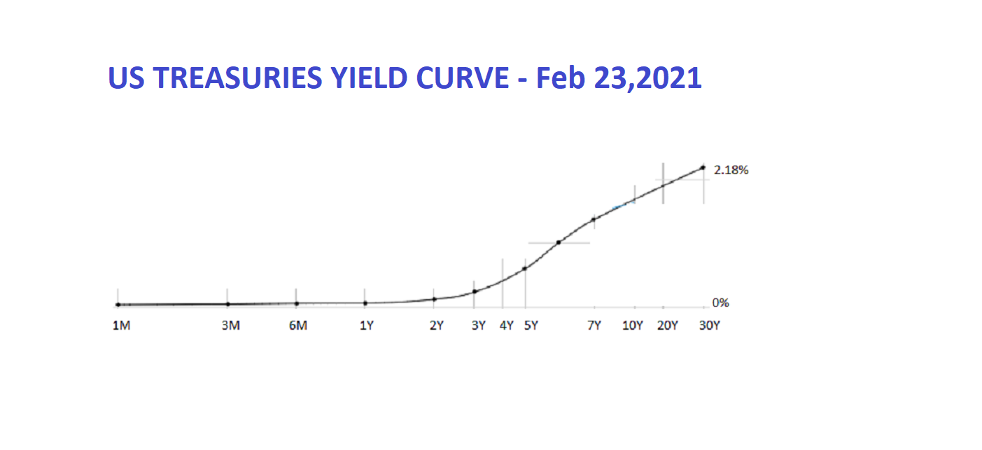 What's happening on the long end of the yield curve is also known as a 'bear steepener'